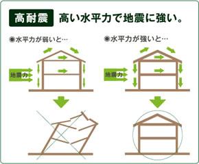 1.高耐震